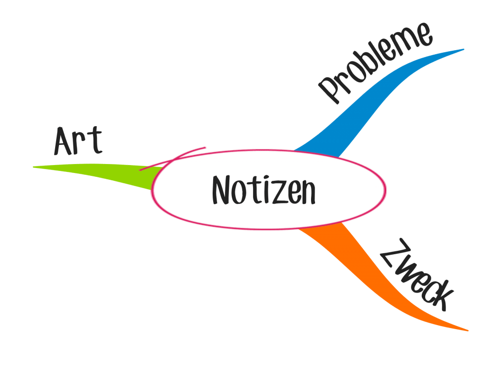 Mind Mapping Oberbegriffe