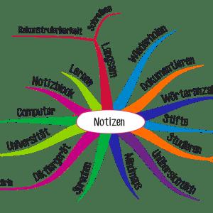 Mind Mapping Notizen