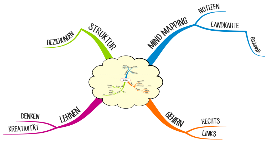 Beispiel für ein Mind Map