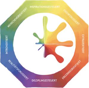 Das psychologische Gegenüber - Lumina Spark Modell