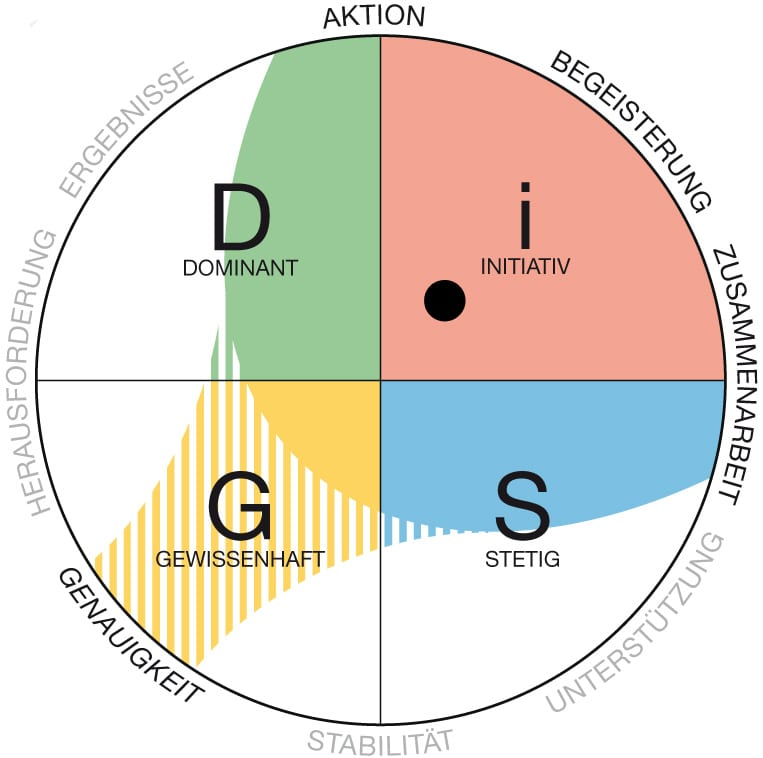 Persönlichkeitstests: Das DISG®- Persönlichkeits-Profil