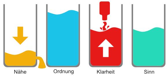 BEDÜRFNIS TOP 2
