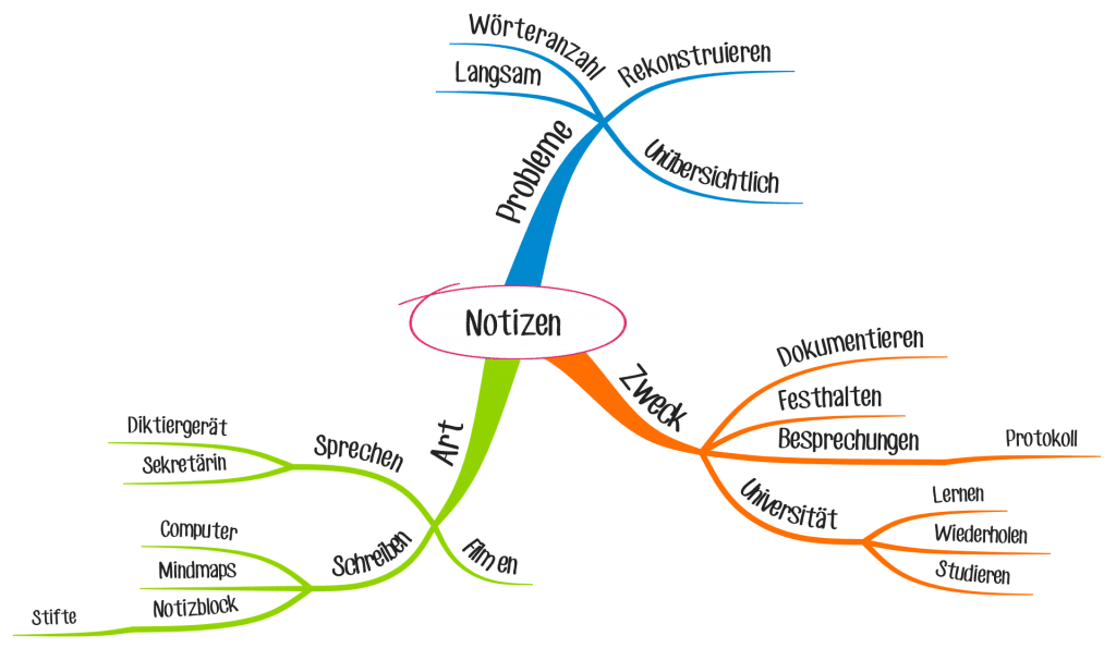 Ein Beispiel für ein Mind Map